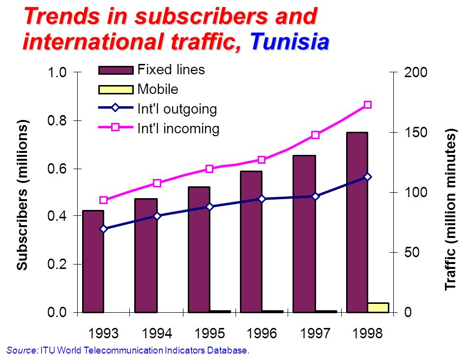 Trends in subscribers and international traffic, Tunisia