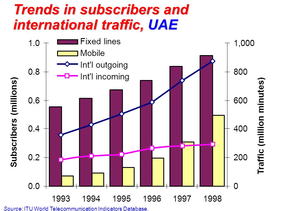 Trends in subscribers and international traffic, UAE
