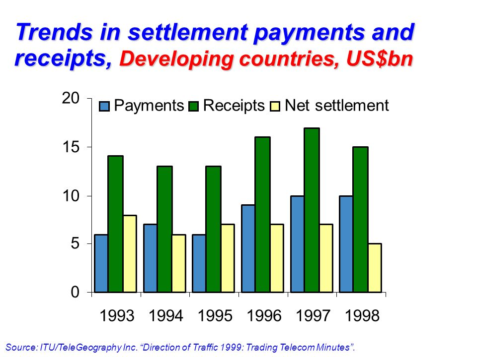 Trends in settlement payments and receipts, Developing countries, US$bn