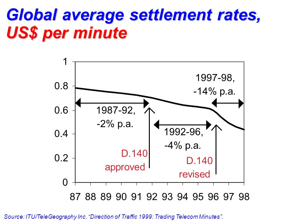 Global average settlement rates, US$ per minute