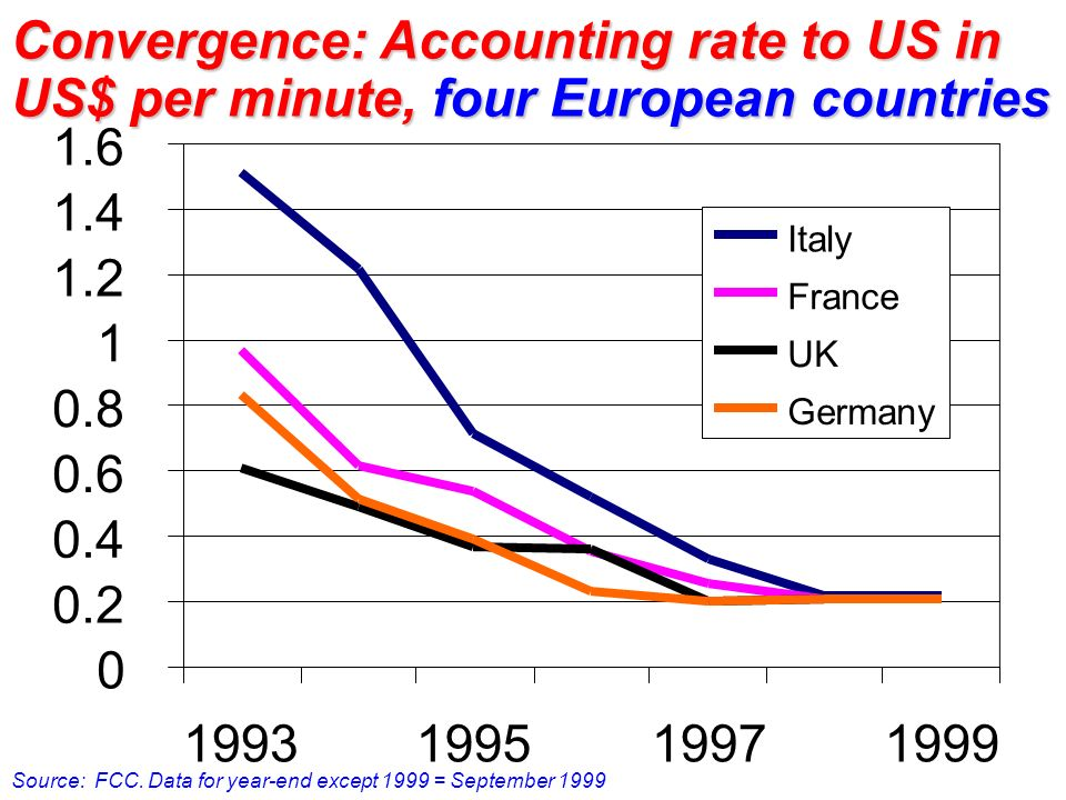 Convergence: Accounting rate to US in US$ per minute, four European countries