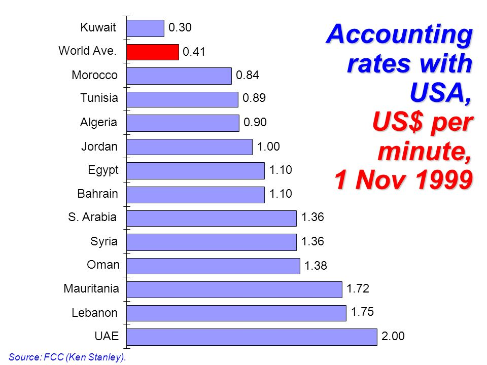Accounting rates with USA, US$ per minute, 1 Nov 1999
