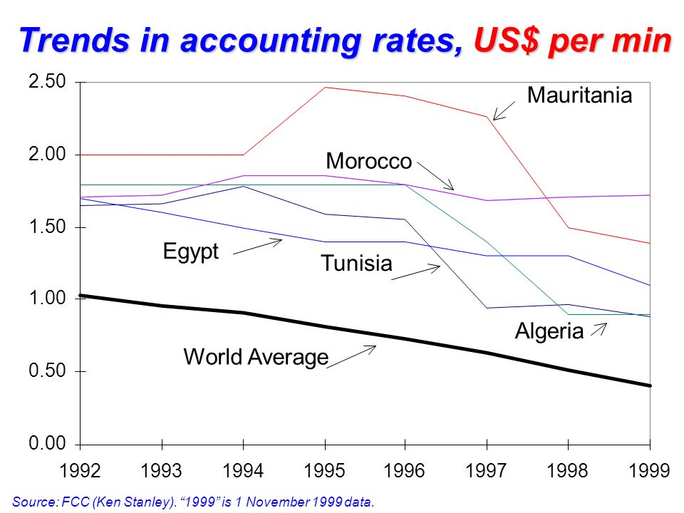 Trends in accounting rates, US$ per min
