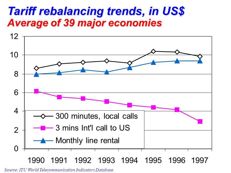 Tariff rebalancing trends, in US$ Average of 39 major economies