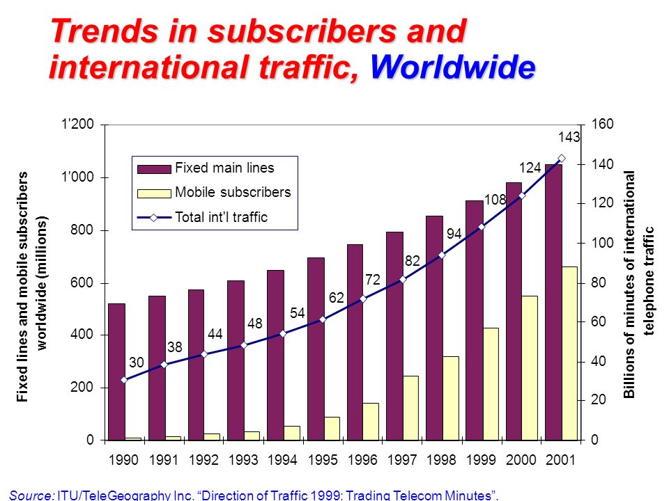Trends in subscribers and international traffic, Worldwide