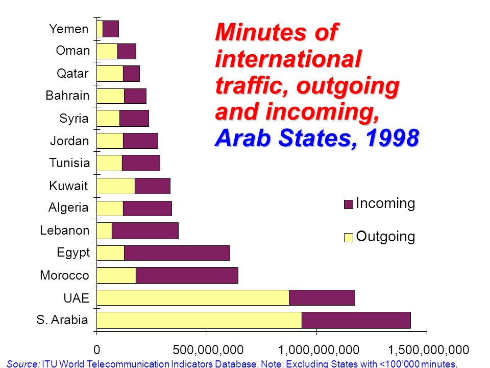 Yemen Oman. Qatar. Bahrain. Syria. Minutes of international traffic, outgoing and incoming, Arab States, 1998.