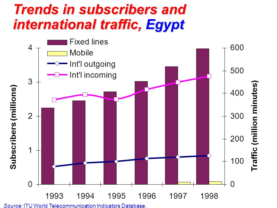 Trends in subscribers and international traffic, Egypt