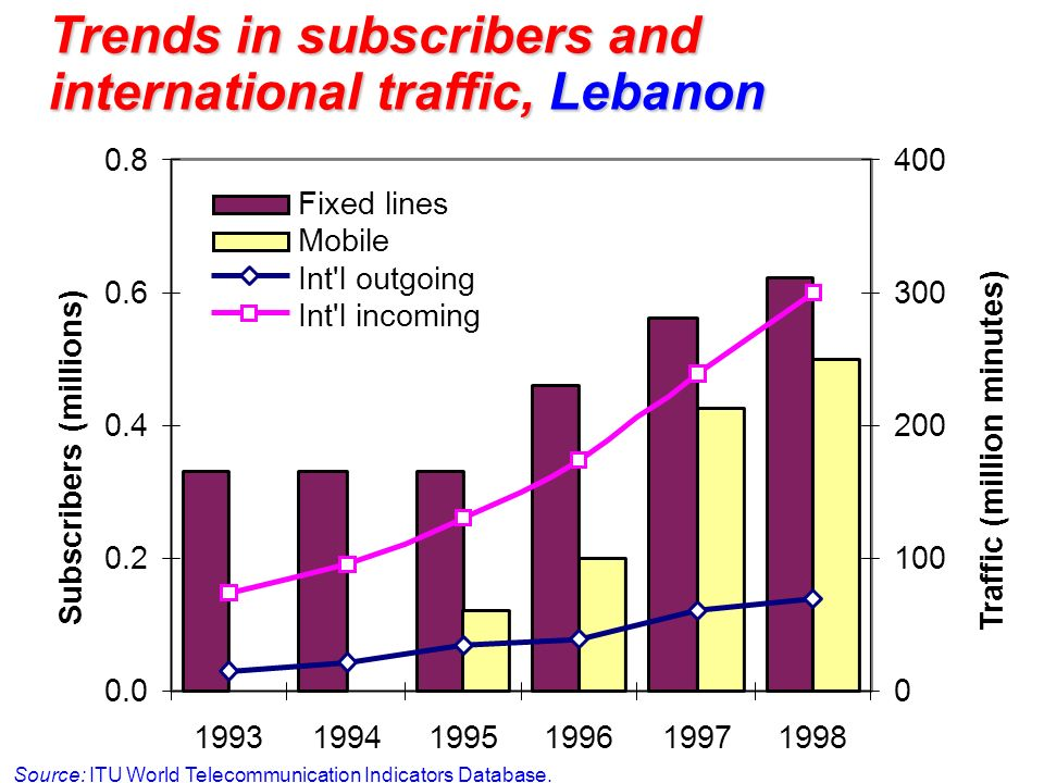 Trends in subscribers and international traffic, Lebanon