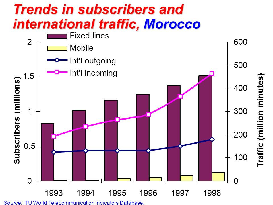 Trends in subscribers and international traffic, Morocco