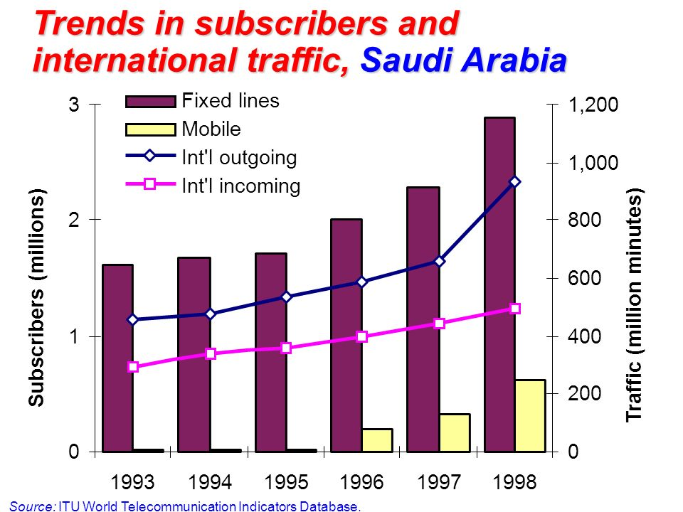 Trends in subscribers and international traffic, Saudi Arabia