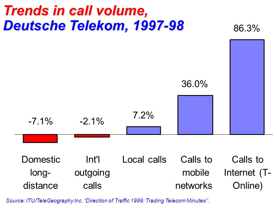 Trends in call volume, Deutsche Telekom, 1997-98