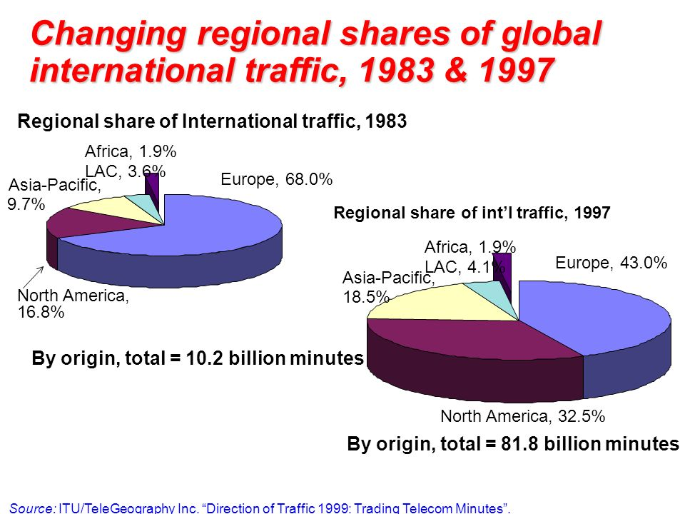 Changing regional shares of global international traffic, 1983 & 1997