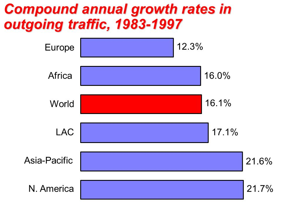 Compound annual growth rates in outgoing traffic, 1983-1997