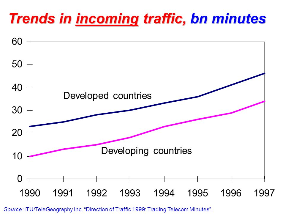 Trends in incoming traffic, bn minutes