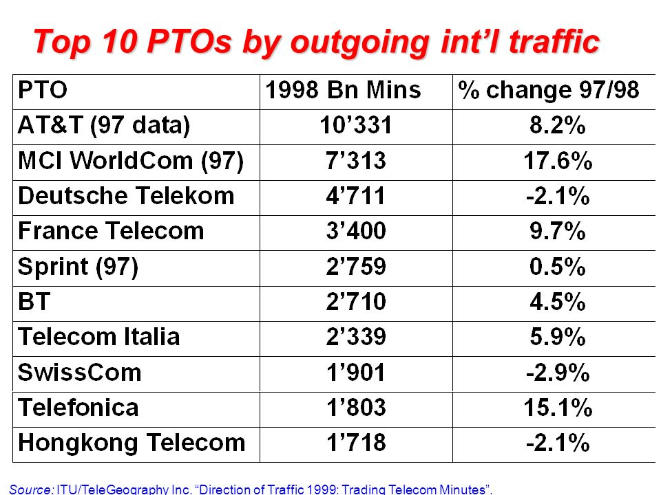 Top 10 PTOs by outgoing int'l traffic