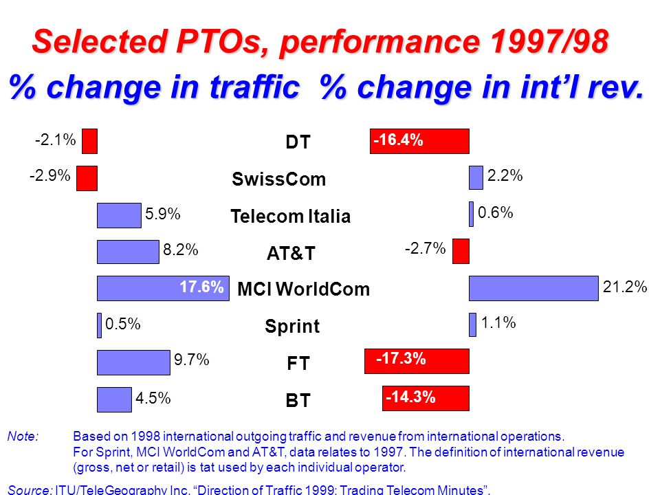 Selected PTOs, performance 1997/98
