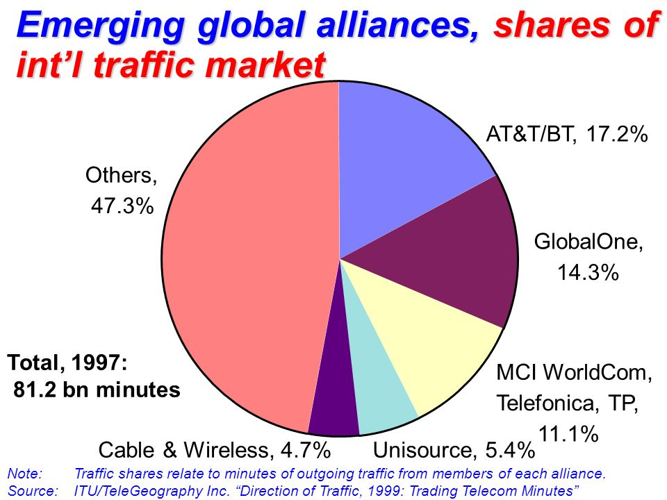Emerging global alliances, shares of int'l traffic market