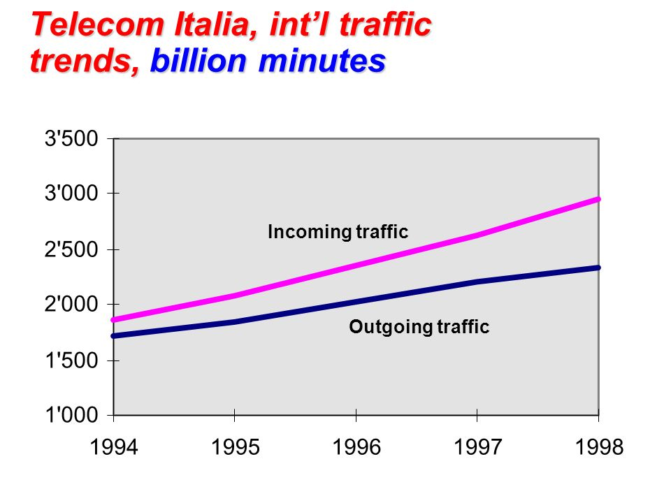 Telecom Italia, int'l traffic trends, billion minutes
