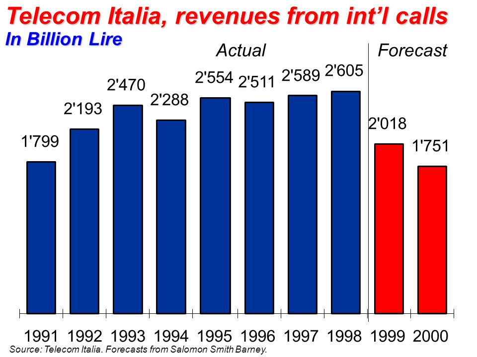 Telecom Italia, revenues from int'l calls In Billion Lire