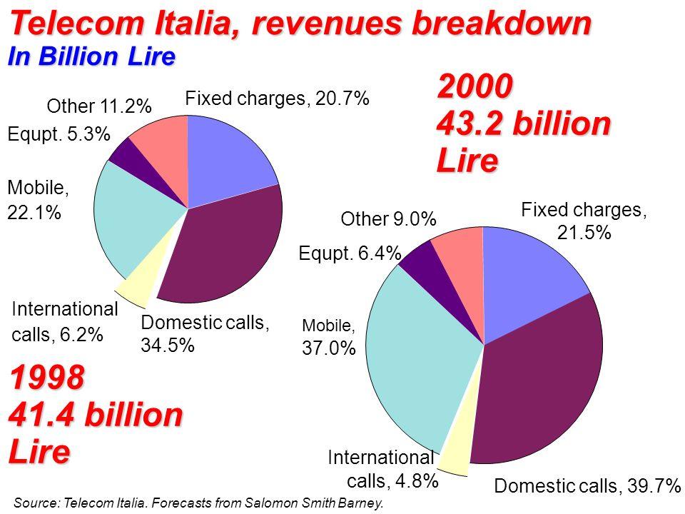 Telecom Italia, revenues breakdown In Billion Lire
