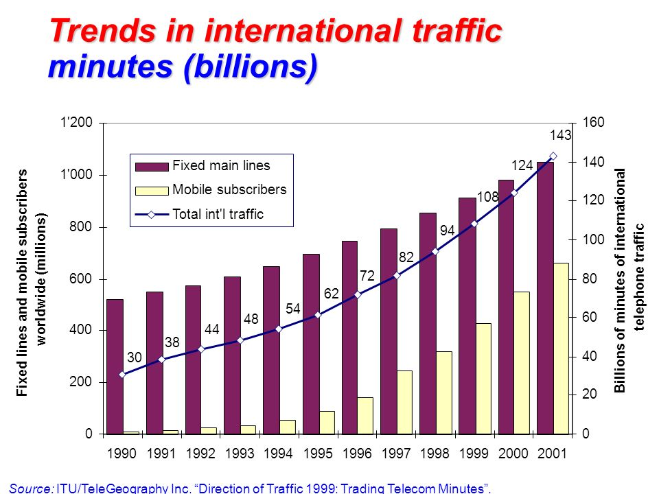 Trends in international traffic minutes (billions)