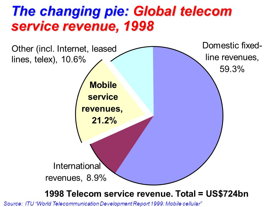 The changing pie: Global telecom service revenue, 1998