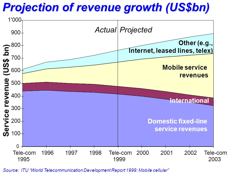 Projection of revenue growth (US$bn)