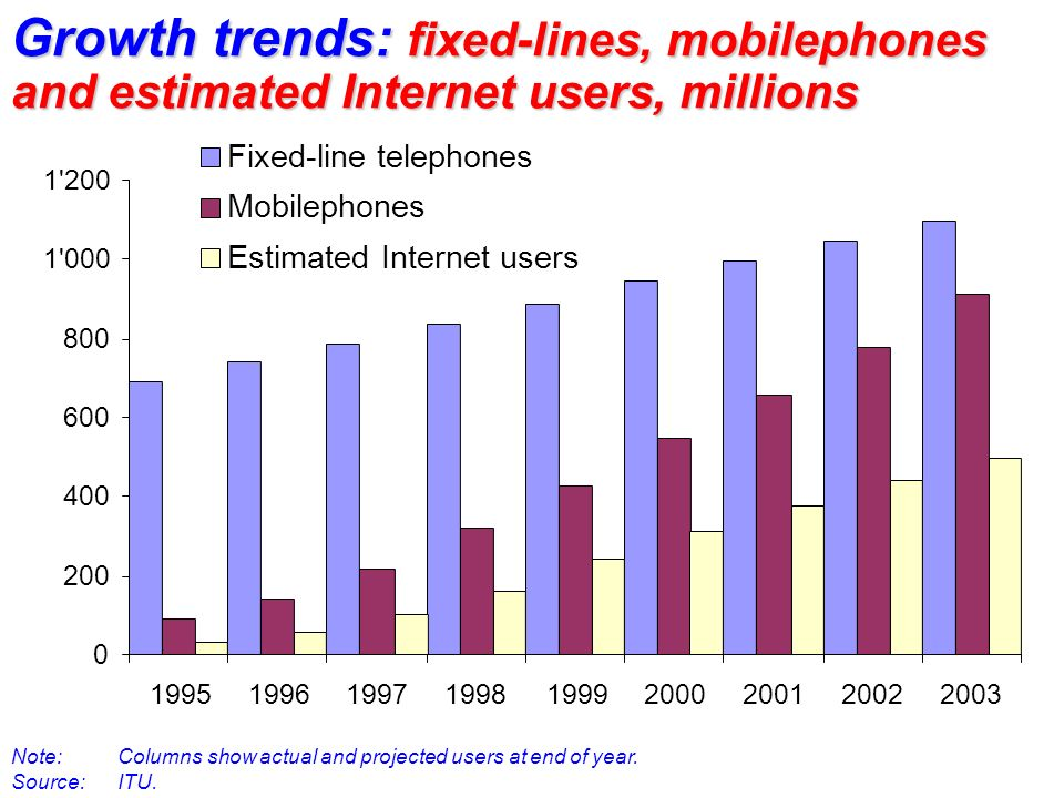 Growth trends: fixed-lines, mobilephones and estimated Internet users, millions