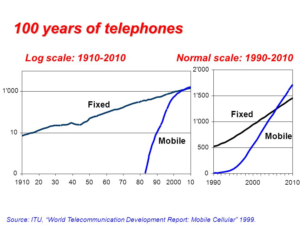 100 years of telephones Log scale: 1910-2010 Normal scale: 1990-2010