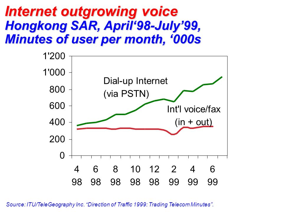 Internet outgrowing voice Hongkong SAR, April'98-July'99, Minutes of user per month, '000s