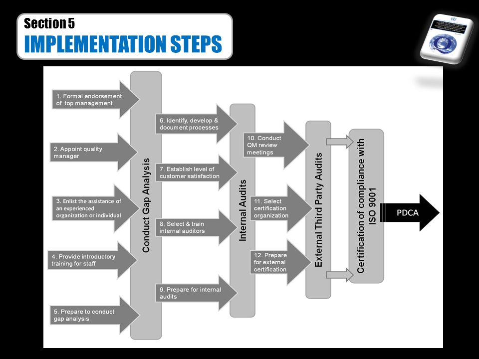 Section 5 IMPLEMENTATION STEPS