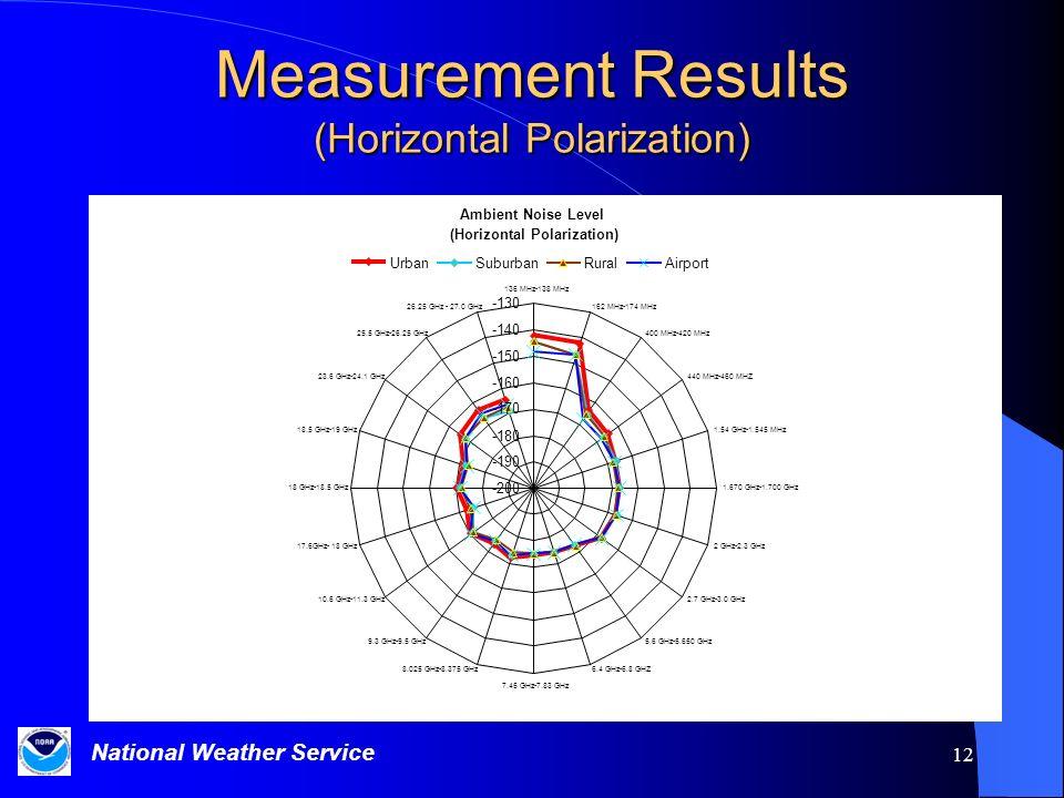 Measurement Results (Horizontal Polarization)