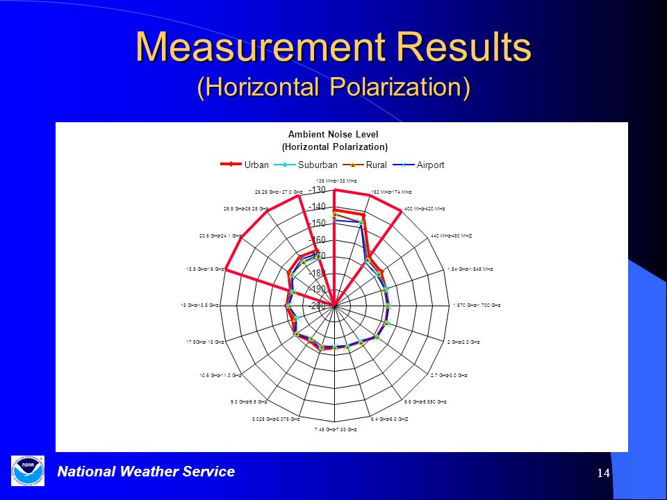 Measurement Results (Horizontal Polarization)