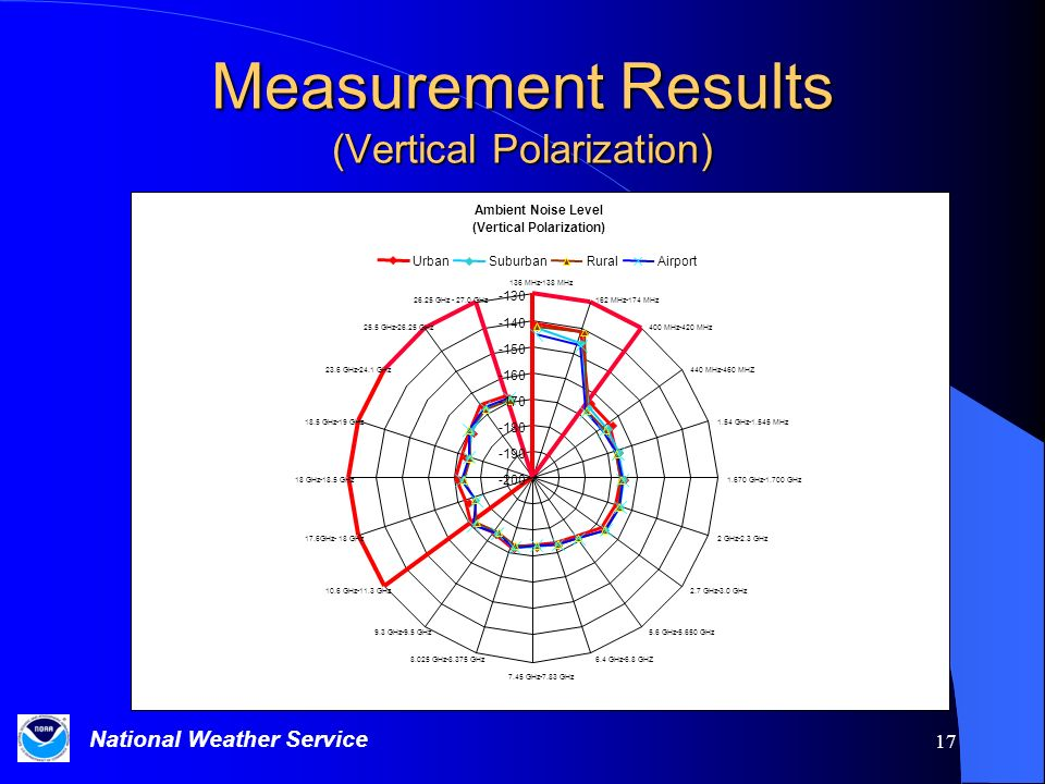 Measurement Results (Vertical Polarization)