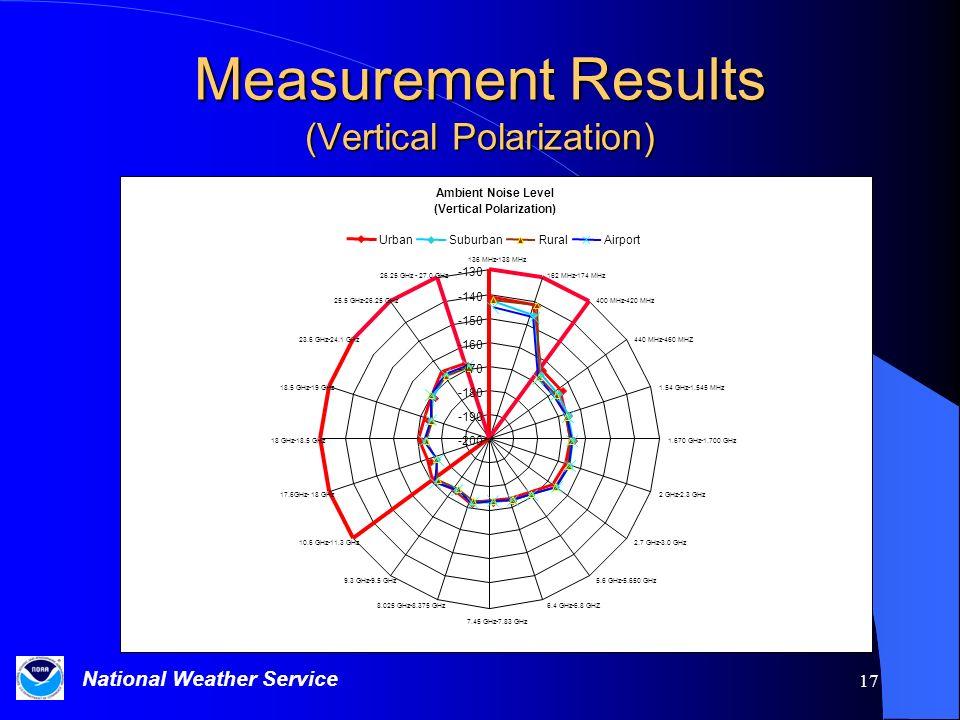 Measurement Results (Vertical Polarization)