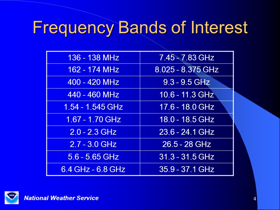 Frequency Bands of Interest