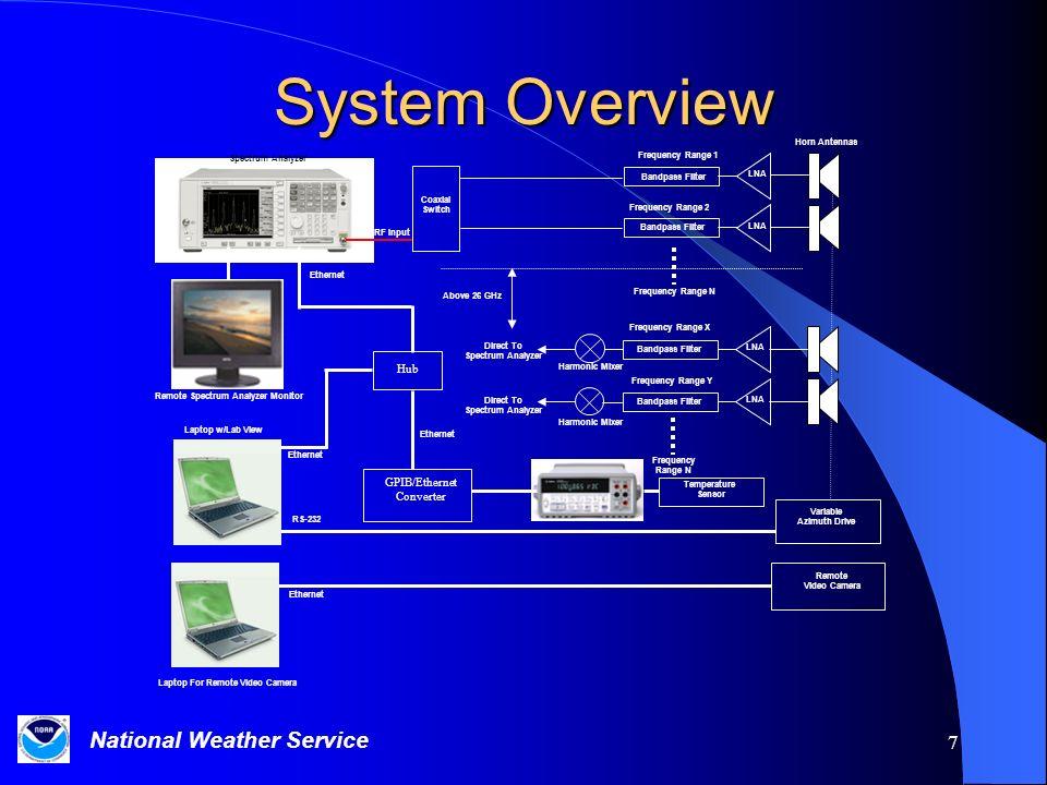 Remote Spectrum Analyzer Monitor