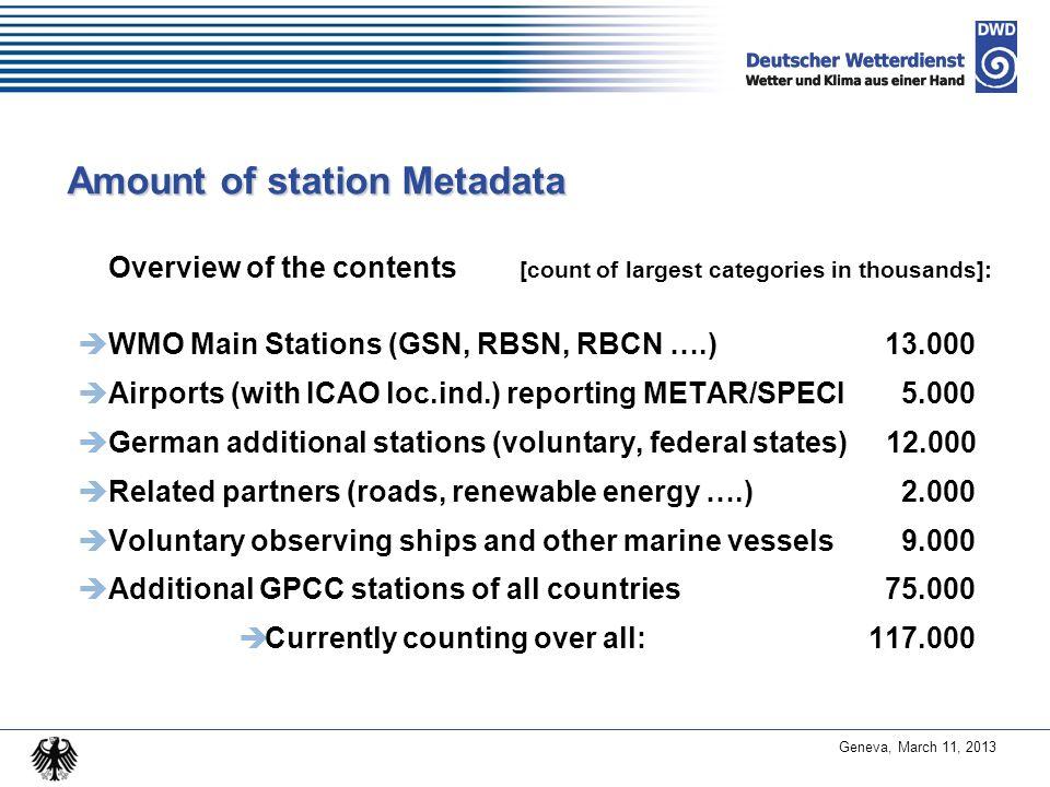 Amount of station Metadata