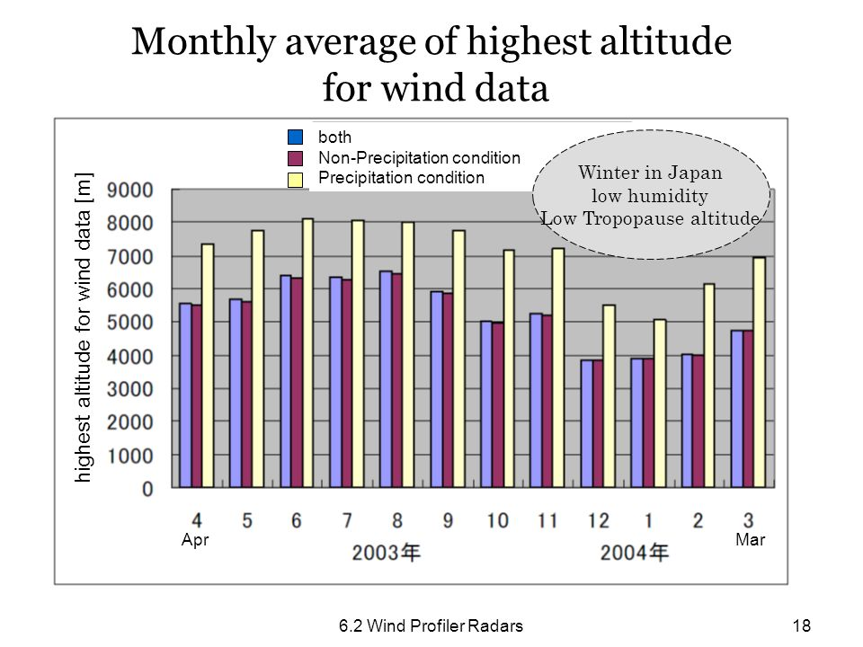 Monthly average of highest altitude for wind data