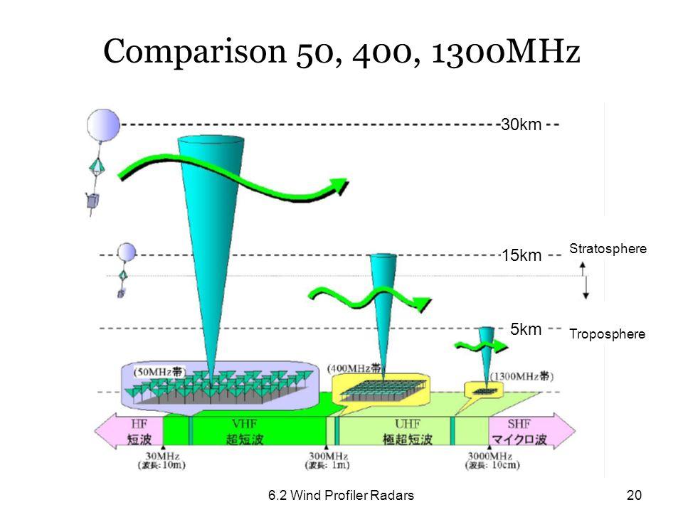 Comparison 50, 400, 1300MHz 30km 15km 5km Stratosphere Troposphere