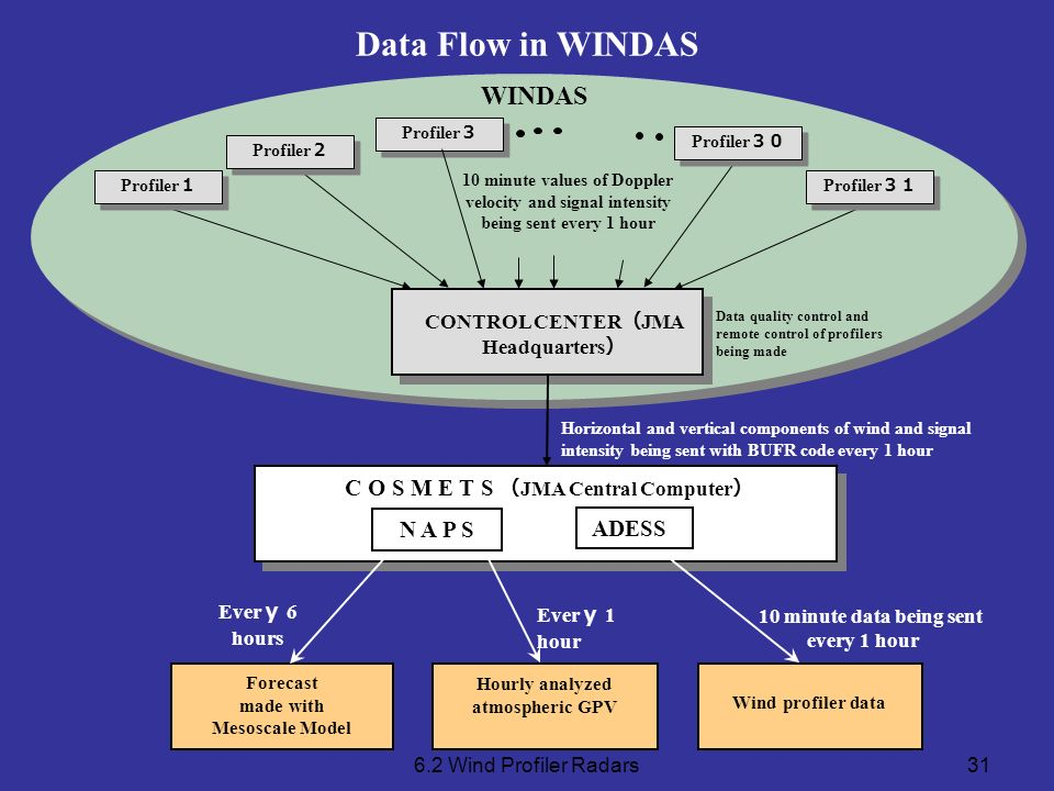 Data Flow in WINDAS WINDAS C O S M E T S (JMA Central Computer)