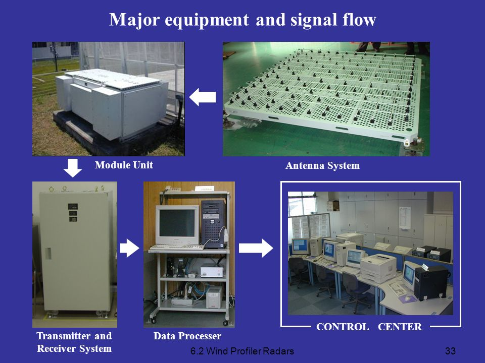 Major equipment and signal flow Transmitter and Receiver System