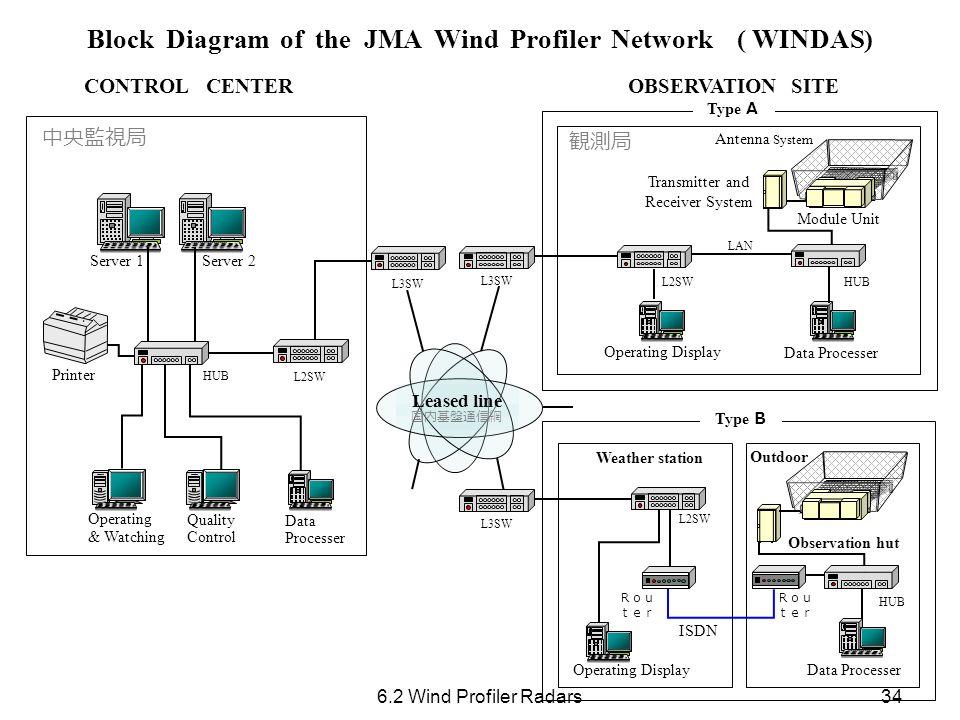 Block Diagram of the JMA Wind Profiler Network ( WINDAS)