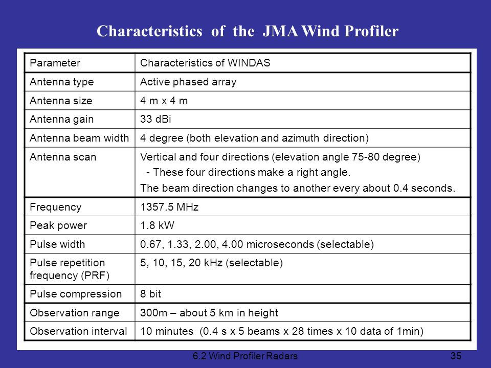 Characteristics of the JMA Wind Profiler
