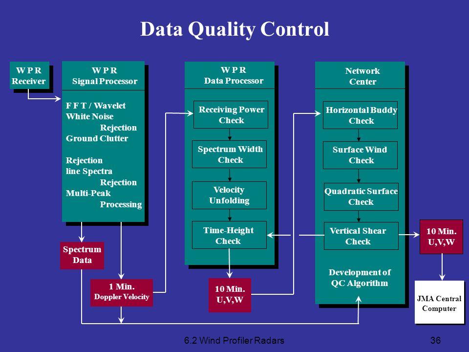 Horizontal Buddy Check Development of QC Algorithm