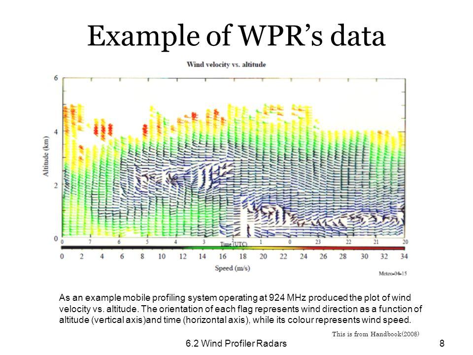 Example of WPR's data