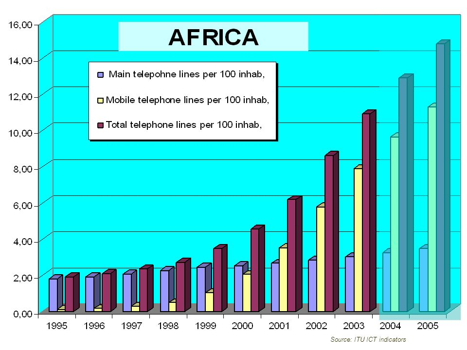 Source: ITU ICT indicators