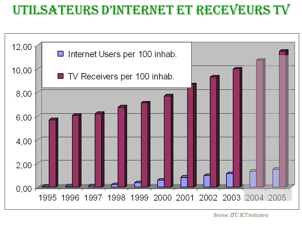 UTILSATEURS D'INTERNET ET RECEVEURS TV