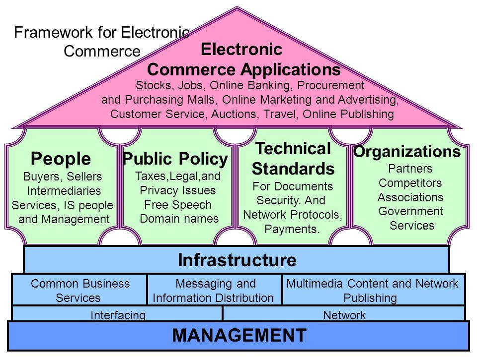 Commerce Applications