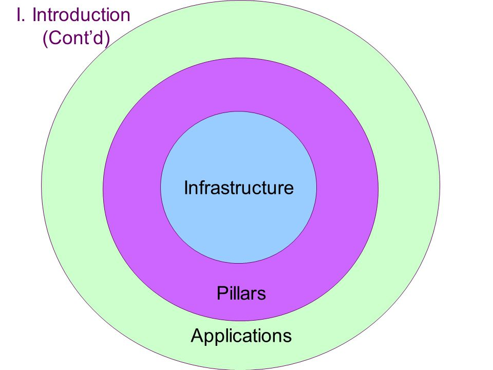 I. Introduction (Cont'd) Applications Pillars Infrastructure